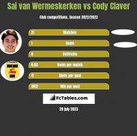 Sai van Wermeskerken vs Cody Claver h2h player stats