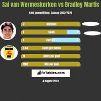 Sai van Wermeskerken vs Bradley Martis h2h player stats