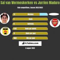 Sai van Wermeskerken vs Jurrien Maduro h2h player stats