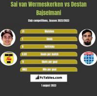 Sai van Wermeskerken vs Destan Bajselmani h2h player stats