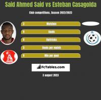 Said Ahmed Said vs Esteban Casagolda h2h player stats
