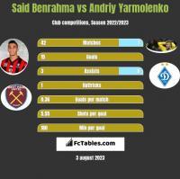 Said Benrahma vs Andrij Jarmołenko h2h player stats