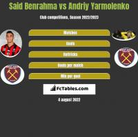 Said Benrahma vs Andriy Yarmolenko h2h player stats