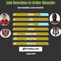 Said Benrahma vs Arthur Masuaku h2h player stats