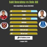 Said Benrahma vs Dele Alli h2h player stats
