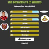 Said Benrahma vs Ed Williams h2h player stats