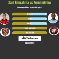 Said Benrahma vs Fernandinho h2h player stats