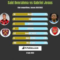 Said Benrahma vs Gabriel Jesus h2h player stats