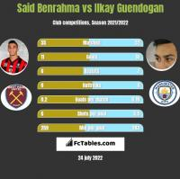 Said Benrahma vs Ilkay Guendogan h2h player stats