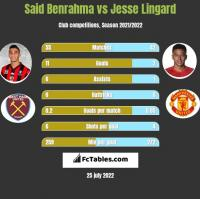Said Benrahma vs Jesse Lingard h2h player stats
