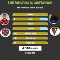 Said Benrahma vs Joel Valencia h2h player stats