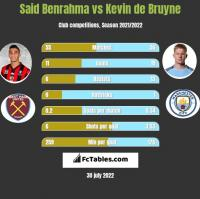 Said Benrahma vs Kevin de Bruyne h2h player stats