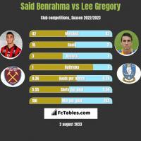 Said Benrahma vs Lee Gregory h2h player stats