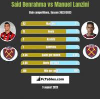 Said Benrahma vs Manuel Lanzini h2h player stats