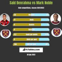 Said Benrahma vs Mark Noble h2h player stats