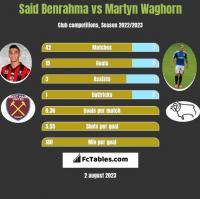 Said Benrahma vs Martyn Waghorn h2h player stats