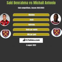 Said Benrahma vs Michail Antonio h2h player stats