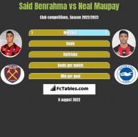 Said Benrahma vs Neal Maupay h2h player stats