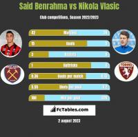 Said Benrahma vs Nikola Vlasic h2h player stats