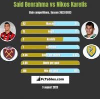 Said Benrahma vs Nikos Karelis h2h player stats