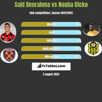 Said Benrahma vs Nouha Dicko h2h player stats