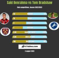 Said Benrahma vs Tom Bradshaw h2h player stats