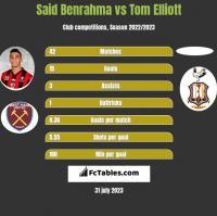 Said Benrahma vs Tom Elliott h2h player stats