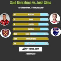 Said Benrahma vs Josh Sims h2h player stats
