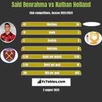 Said Benrahma vs Nathan Holland h2h player stats