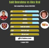 Said Benrahma vs Alex Kral h2h player stats