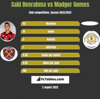 Said Benrahma vs Madger Gomes h2h player stats