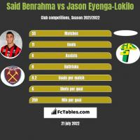 Said Benrahma vs Jason Eyenga-Lokilo h2h player stats