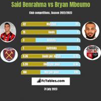 Said Benrahma vs Bryan Mbeumo h2h player stats