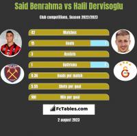 Said Benrahma vs Halil Dervisoglu h2h player stats
