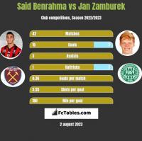 Said Benrahma vs Jan Zamburek h2h player stats
