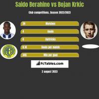Saido Berahino vs Bojan Krkic h2h player stats