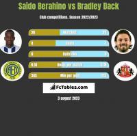 Saido Berahino vs Bradley Dack h2h player stats