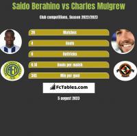 Saido Berahino vs Charles Mulgrew h2h player stats