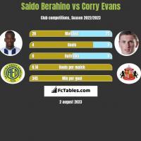 Saido Berahino vs Corry Evans h2h player stats