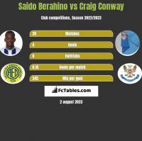 Saido Berahino vs Craig Conway h2h player stats