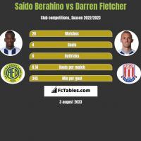 Saido Berahino vs Darren Fletcher h2h player stats