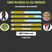 Saido Berahino vs Joe Rothwell h2h player stats