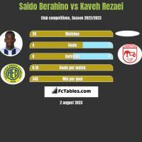 Saido Berahino vs Kaveh Rezaei h2h player stats