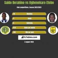 Saido Berahino vs Oghenekaro Etebo h2h player stats
