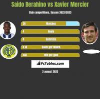 Saido Berahino vs Xavier Mercier h2h player stats