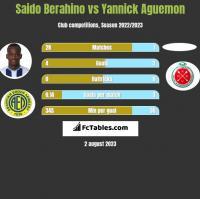 Saido Berahino vs Yannick Aguemon h2h player stats