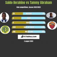Saido Berahino vs Tammy Abraham h2h player stats