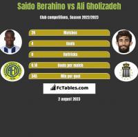 Saido Berahino vs Ali Gholizadeh h2h player stats