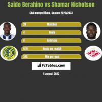 Saido Berahino vs Shamar Nicholson h2h player stats
