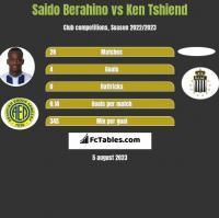Saido Berahino vs Ken Tshiend h2h player stats